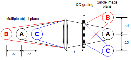 multi-plane imaging with a quadratically distorted diffraction grating