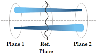 Diagram showing two spatially separated planes symmetrically placed about the wavefront under reconstruction