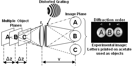 A qd-grating and lens combination for imaging multiple object planes onto a single image plane